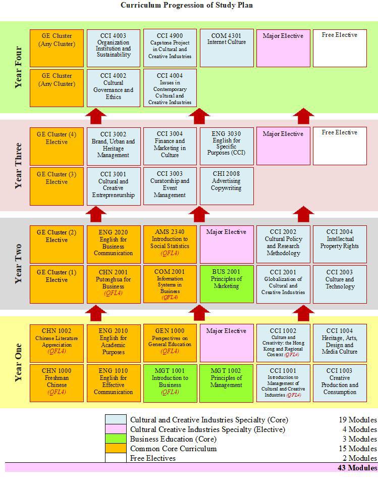 BA-CCI-study-plan