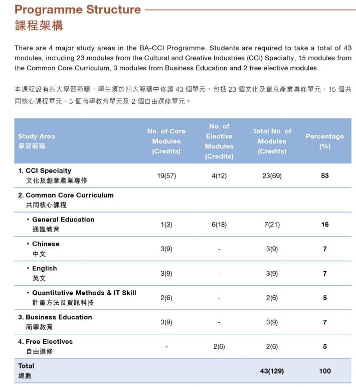 CCI_ProgrammeStructure